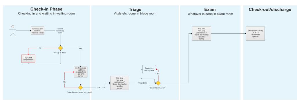 MyConcierge process map